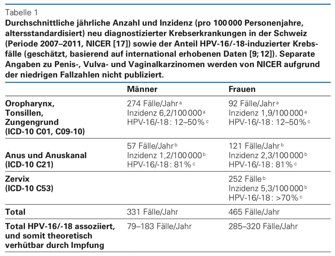 hpv vírus wahrscheinlichkeit krebs