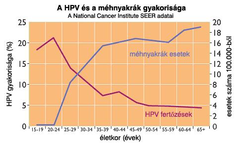hpv vakcina szingapúri rákos társadalom
